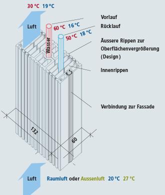 Dynamische-Heiz-Kuehl-Systeme04